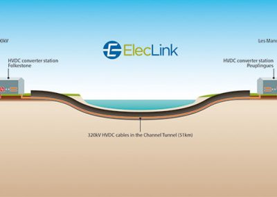 320kv-hvdc-cables-in-the-channel-tunnel